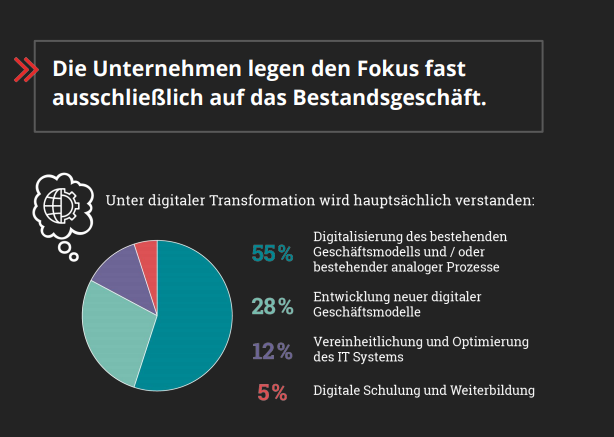 "Quelle: Etventure Studie ""Digitale Transformation 2018"""